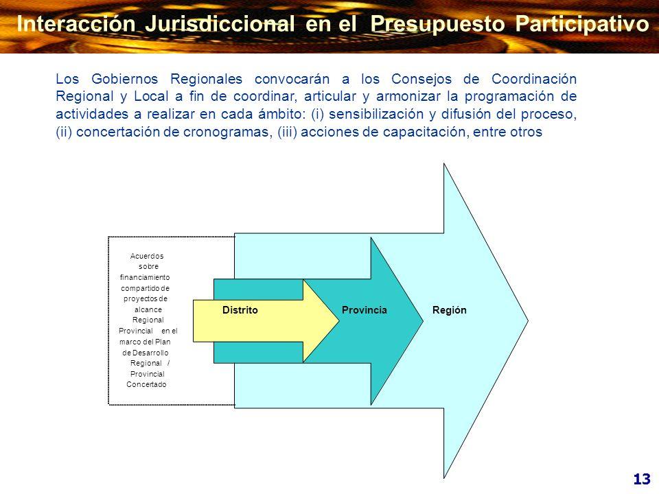 VISION REGIONAL O LOCAL OBJETIVOS ESTRATEGICOS CONCERTADOS PROPUESTAS DE ACCIONES CRITERIOS DE PRIORIZACION ACCIONES CONCERTADAS MISION OBJETIVOS ESTRATÈGICOS ACTIVIDADES Y PROYECTOS INGRESOS Y EGRESOS SOPORTE Y ASISTENCIA TECNICA EVALUACION TECNICA RESPONSABILIDADES -ESTADO -SOCIEDAD PLAN DE DESARROLLO CONCERTADO PRESUPUESTO PARTICIPATIVO PLAN ESTRATEGICO INSTITUCIONAL PRESUPUESTO INSTITUCIONAL 14 Articulación de los Instrumentos de Programación a nivel Subnacional