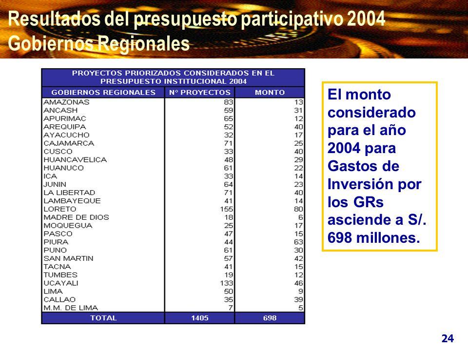 Para el ejercicio fiscal 2004 los GRs han priorizado 1 405 proyectos por un monto total de S/.