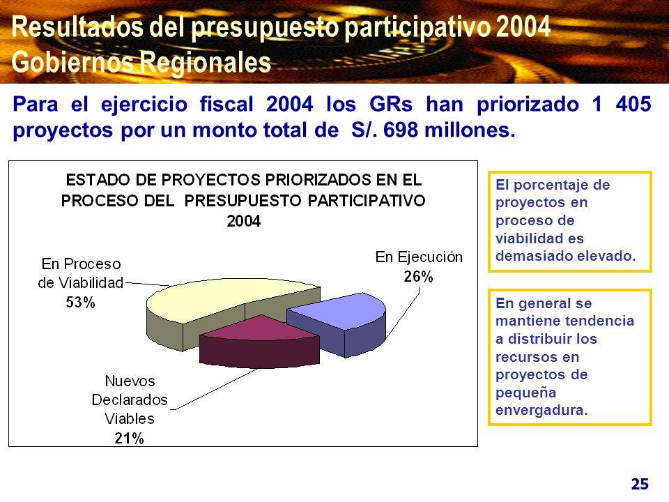 Los Proyectos de Inversión se financian principalmente por el Fondo de Compensación Regional (53%) y el Canon y Sobrecanon (35%).