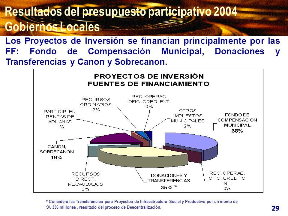 Proyectos priorizados en el proceso de Presupuesto Participativo de los Gobiernos Locales : Resultados del presupuesto participativo 2004 Gobiernos Locales 30