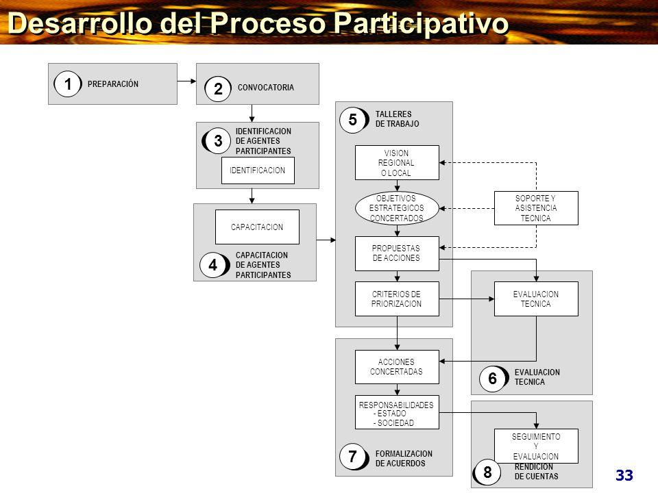 CONGRESO DE LA REPUBLICA MINISTERIO DE ECONOMIA Y FINANZAS MEF CONSEJO NACIONAL DE DESCENTRALIZACION CND UNIVERSIDADES ORGANIZACIONES Y REPRESENTANTES DE LA SOCIEDA CIVIL GOBIERNOS REGIONALES Y GOBIERNOS LOCALES CIUDADANIA EN GENERAL INSTITUCIONALIZACION DEL PROCESO Presupuestos Participativos 34