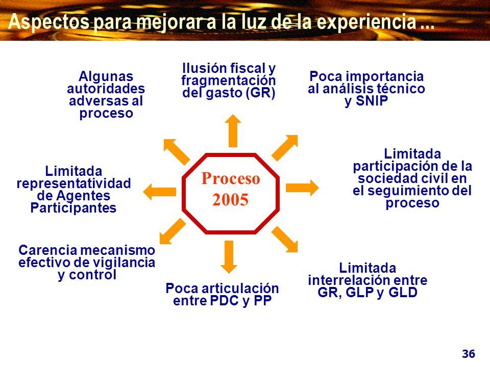 1.3 EL APLICATIVO INTERACTIVO PARA EL PROCESO PARTICIPATIVO DEL PRESUPUESTO 1.3 EL APLICATIVO INTERACTIVO PARA EL PROCESO PARTICIPATIVO DEL PRESUPUESTO DIPLOMA DE GESTIÓN PÚBLICA Gestión Económica y Financiera Gubernamental DIPLOMA DE GESTIÓN PÚBLICA Gestión Económica y Financiera Gubernamental