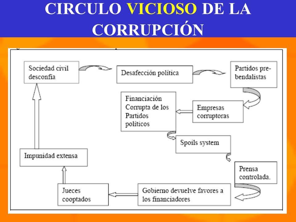 CIRCULO VIRTUOSO DE LA ÉTICA PÚBLICA