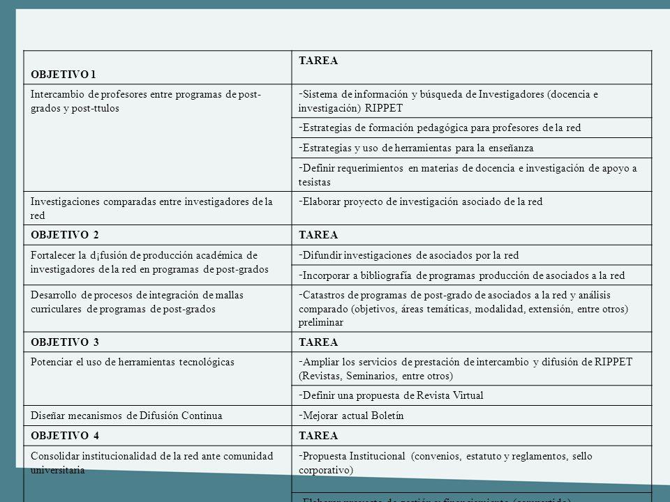 Plan de accion 2007 - 2008 OBJETIVO 1 TAREA Intercambio de profesores entre programas de post- grados y post-ttulos - Sistema de información y búsqued