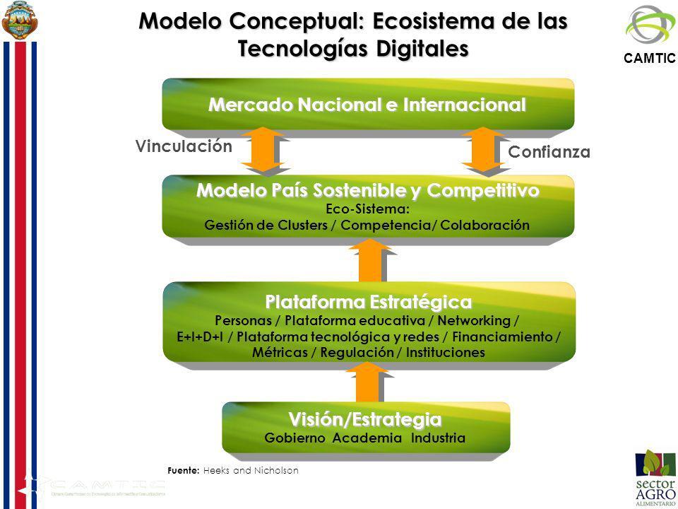 CAMTIC Fuente: Heeks and Nicholson Modelo Conceptual: Ecosistema de las Tecnologías Digitales Mercado Nacional e Internacional Modelo País Sostenible