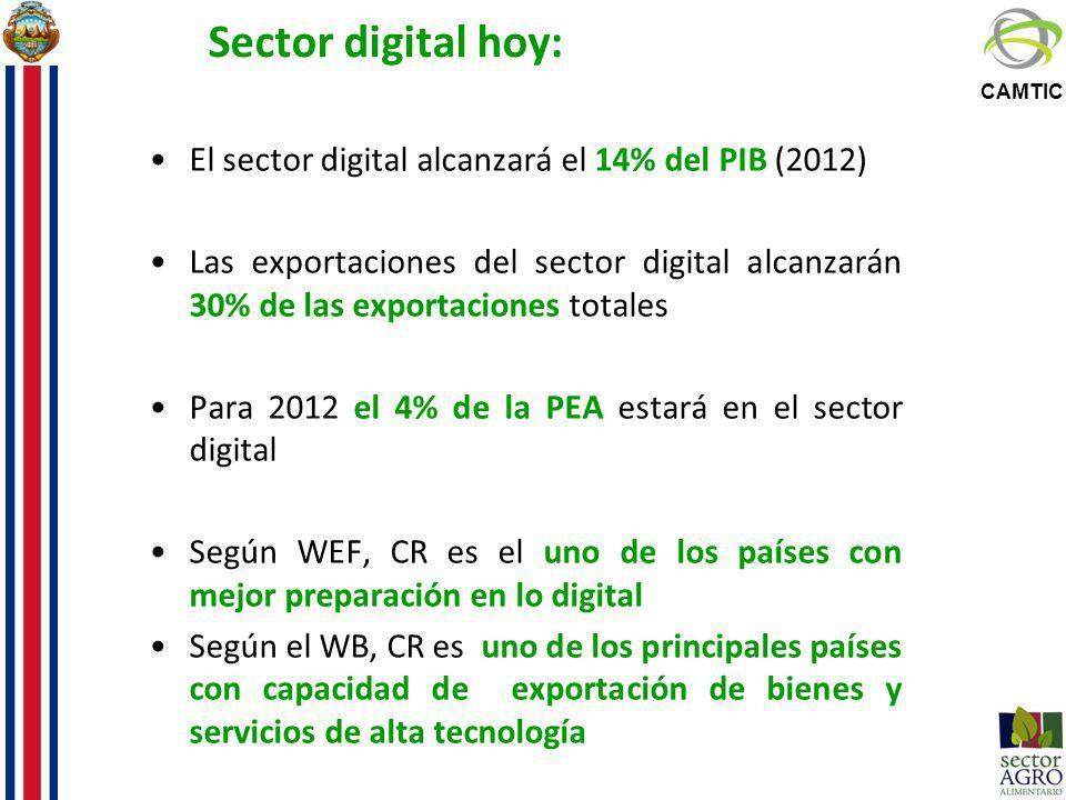 CAMTIC Sector digital hoy: El sector digital alcanzará el 14% del PIB (2012) Las exportaciones del sector digital alcanzarán 30% de las exportaciones