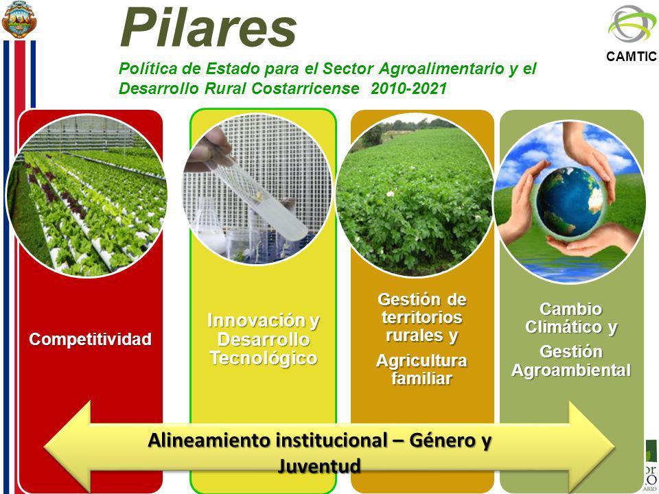 CAMTIC Pilares Política de Estado para el Sector Agroalimentario y el Desarrollo Rural Costarricense 2010-2021 Alineamiento institucional – Género y J