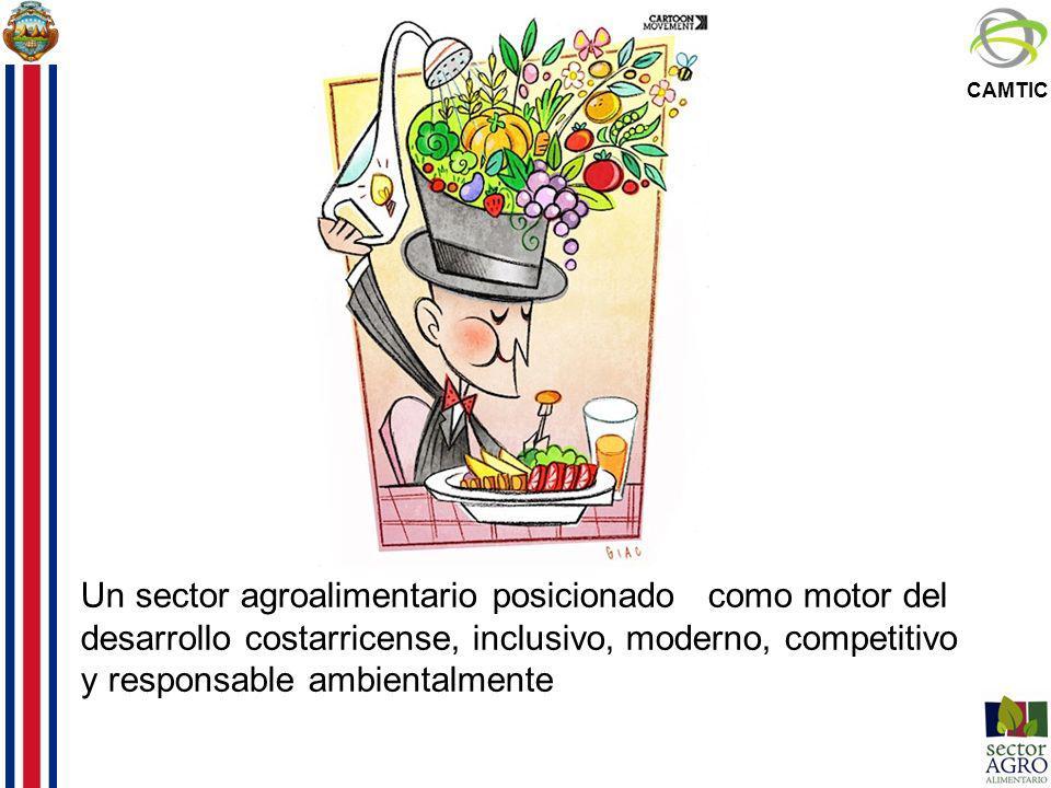 CAMTIC Política de Estado para el Sector Agroalimentario y el Desarrollo Rural Costarricense 2010-2021 Desarrollar las condiciones técnicas y de servicios accesibles una producción moderna y competitiva, en armonía con la naturaleza orientada por las condiciones de mercado, mayores beneficios económicos y sociales, motor del desarrollo de los territorios rurales.