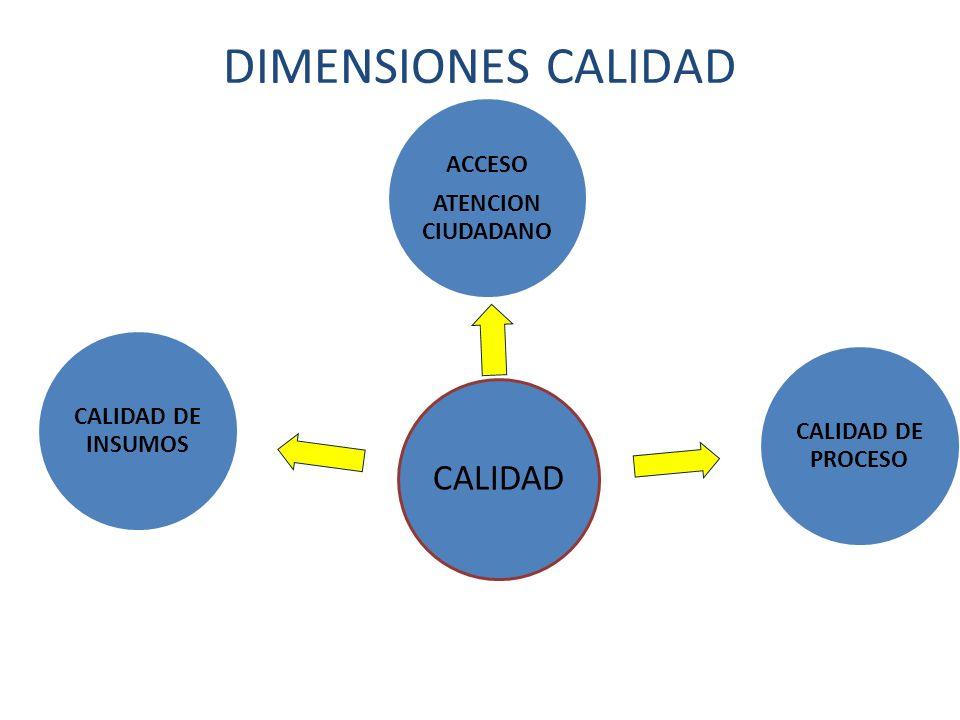DIMENSIONES CALIDAD CALIDAD ACCESO ATENCION CIUDADANO CALIDAD DE PROCESO CALIDAD DE INSUMOS