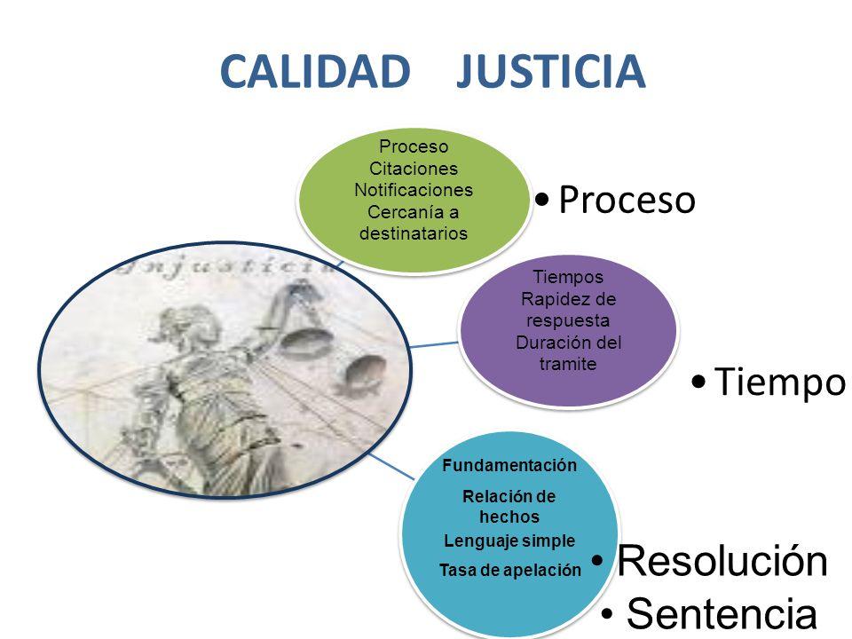 CALIDAD JUSTICIA Proceso Citaciones Notificaciones Cercanía a destinatarios Proceso Tiempos Rapidez de respuesta Duración del tramite Tiempo Fundament