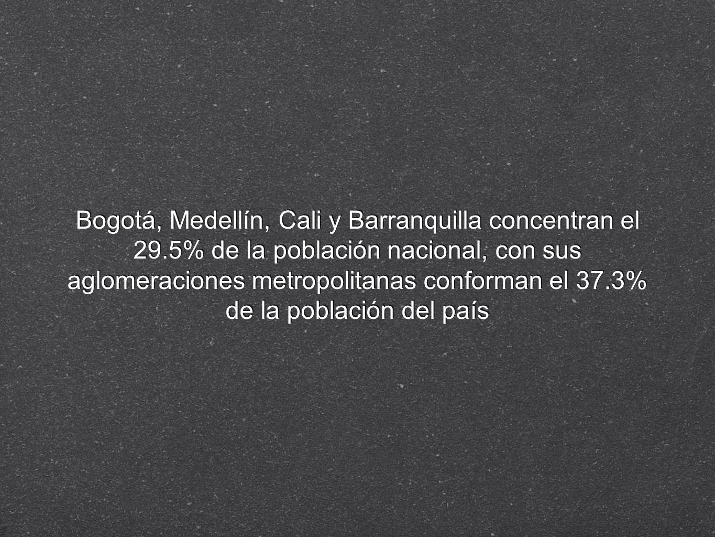 Bogotá, Medellín, Cali y Barranquilla concentran el 29.5% de la población nacional, con sus aglomeraciones metropolitanas conforman el 37.3% de la pob