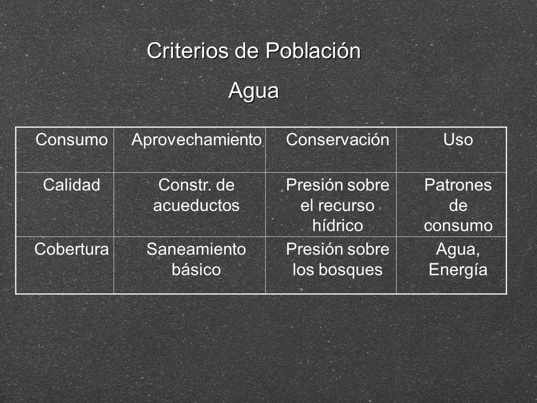 ConsumoAprovechamientoConservaciónUso CalidadConstr. de acueductos Presión sobre el recurso hídrico Patrones de consumo CoberturaSaneamiento básico Pr