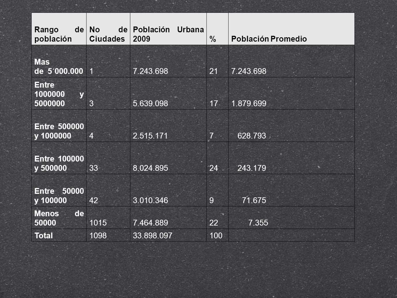 Rango de población No de Ciudades Población Urbana 2009%Población Promedio Mas de 5´000.00017.243.698217.243.698 Entre 1000000 y 500000035.639.098171.