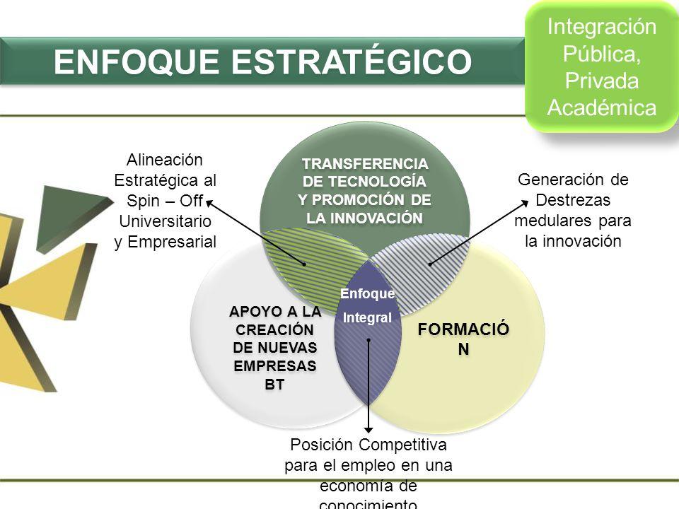 Alineación Estratégica al Spin – Off Universitario y Empresarial Generación de Destrezas medulares para la innovación Posición Competitiva para el emp