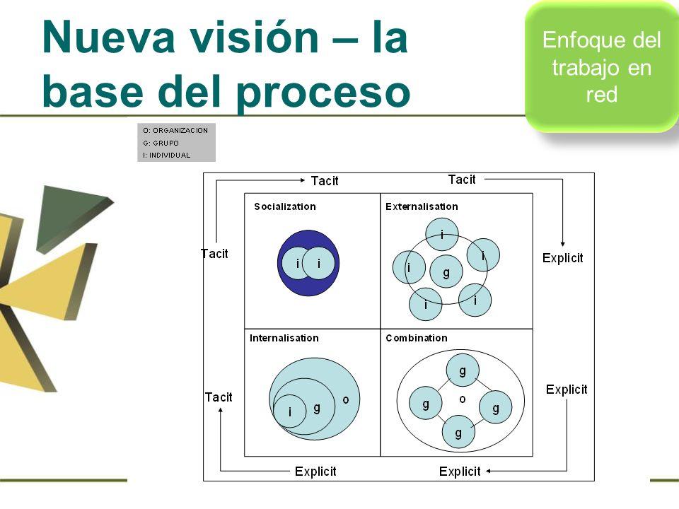 Nueva visión – la base del proceso Enfoque del trabajo en red