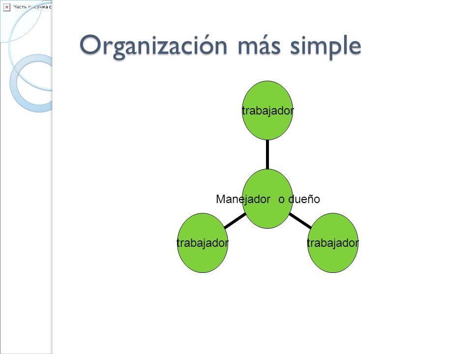 Organización más simple Manejador o dueño trabajador