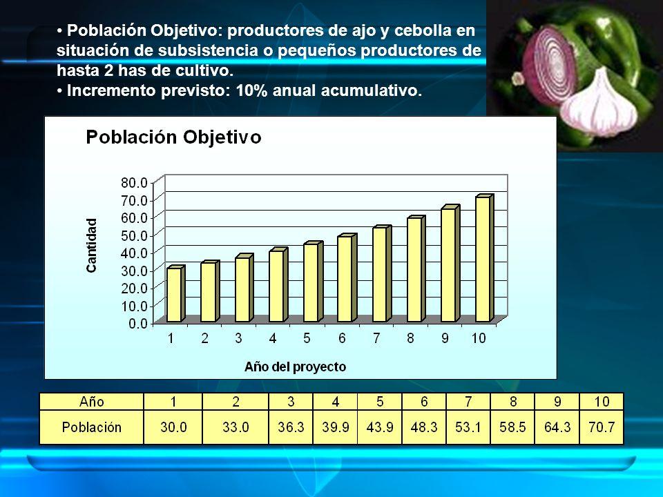 Población Objetivo: productores de ajo y cebolla en situación de subsistencia o pequeños productores de hasta 2 has de cultivo. Incremento previsto: 1