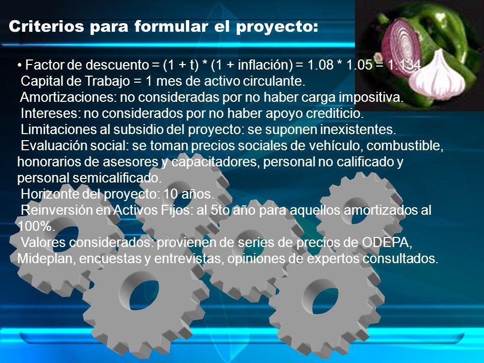 Criterios para formular el proyecto: Factor de descuento = (1 + t) * (1 + inflación) = 1.08 * 1.05 = 1.134 Capital de Trabajo = 1 mes de activo circul