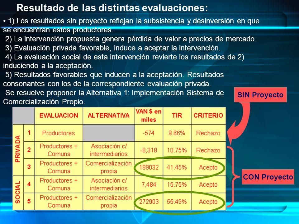 Resultado de las distintas evaluaciones: 1) Los resultados sin proyecto reflejan la subsistencia y desinversión en que se encuentran estos productores