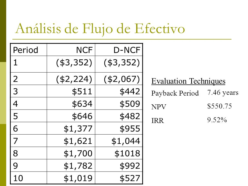 Análisis de Flujo de Efectivo Payback Period NPV IRR 7.46 years $550.75 9.52% Evaluation Techniques PeriodNCFD-NCF 1($3,352) 2($2,224)($2,067) 3$511$4