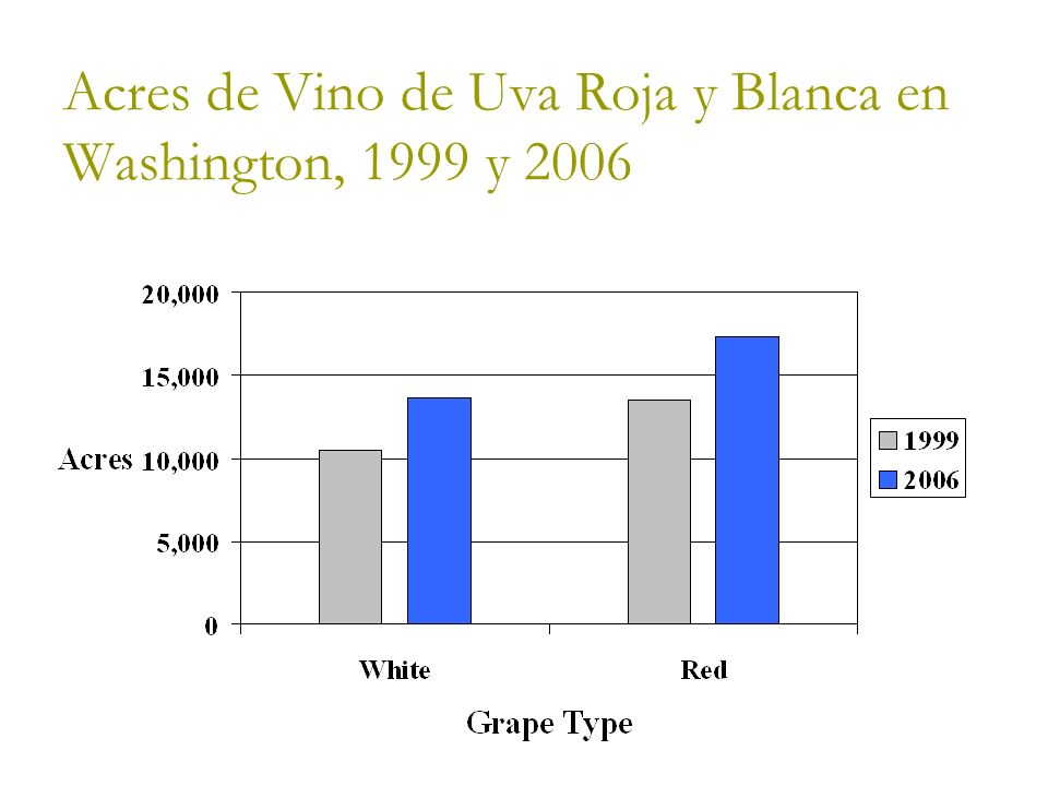 Acres de Vino de Uva Roja y Blanca en Washington, 1999 y 2006