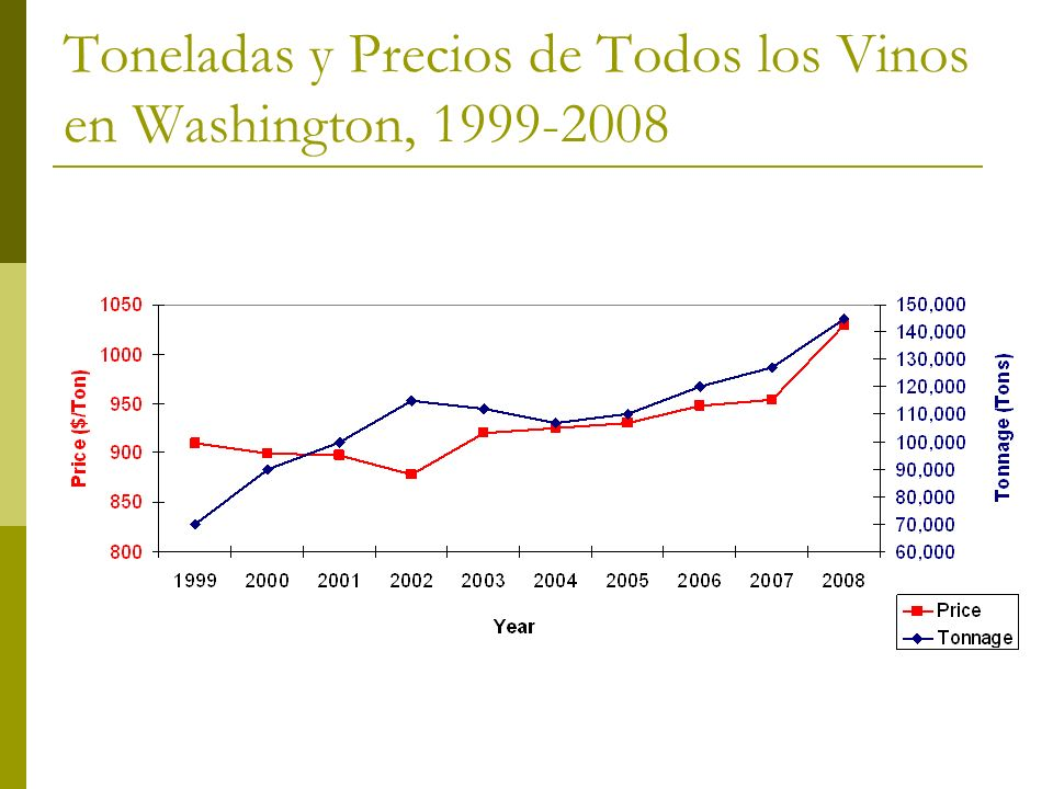 Sitios de Ayuda Online Cost of Production (COP) Calculator http://www.nwgrapecalculators.org Wine and Concord Grape Economic Research http://www.agribusiness- mgmt.wsu.edu/AgbusResearch/ProjectsList.htm Washington Annual Grape Report http://www.nass.usda.gov/wa