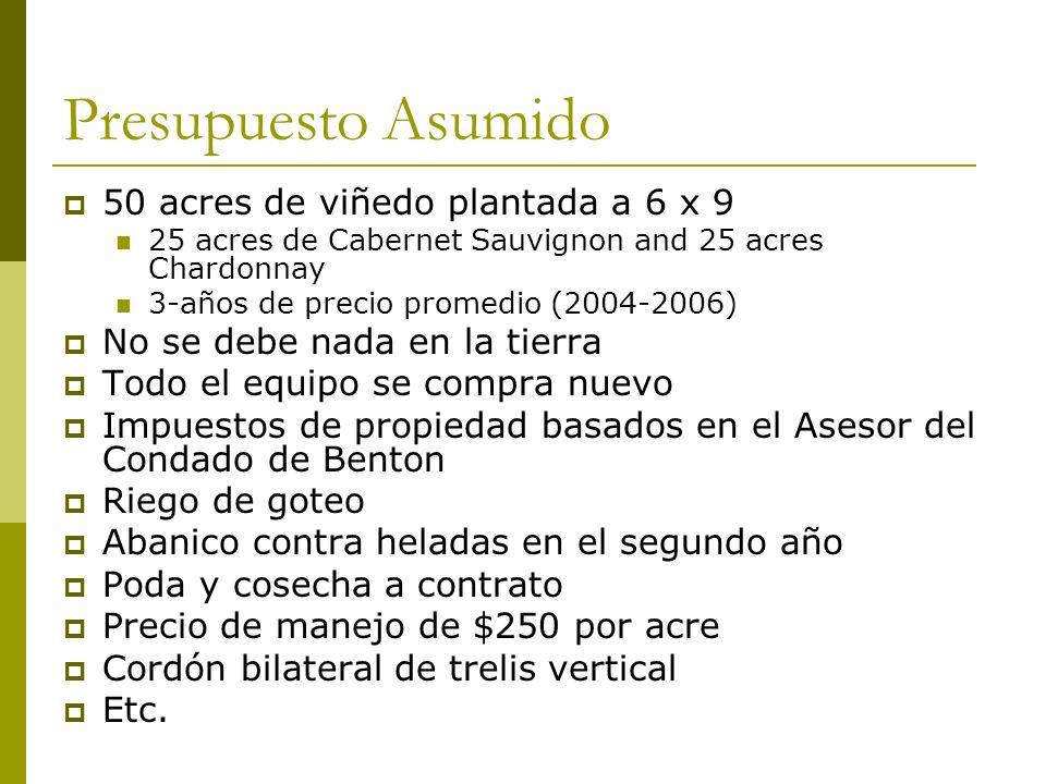 Presupuesto Asumido 50 acres de viñedo plantada a 6 x 9 25 acres de Cabernet Sauvignon and 25 acres Chardonnay 3-años de precio promedio (2004-2006) N