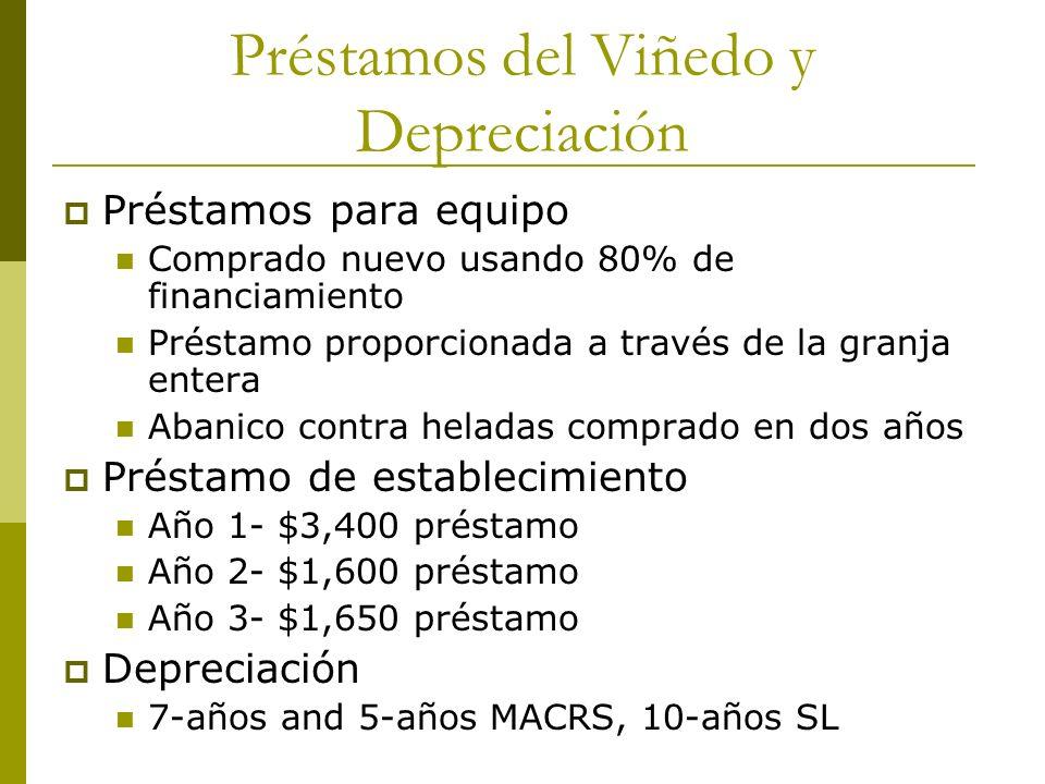 Préstamos del Viñedo y Depreciación Préstamos para equipo Comprado nuevo usando 80% de financiamiento Préstamo proporcionada a través de la granja ent