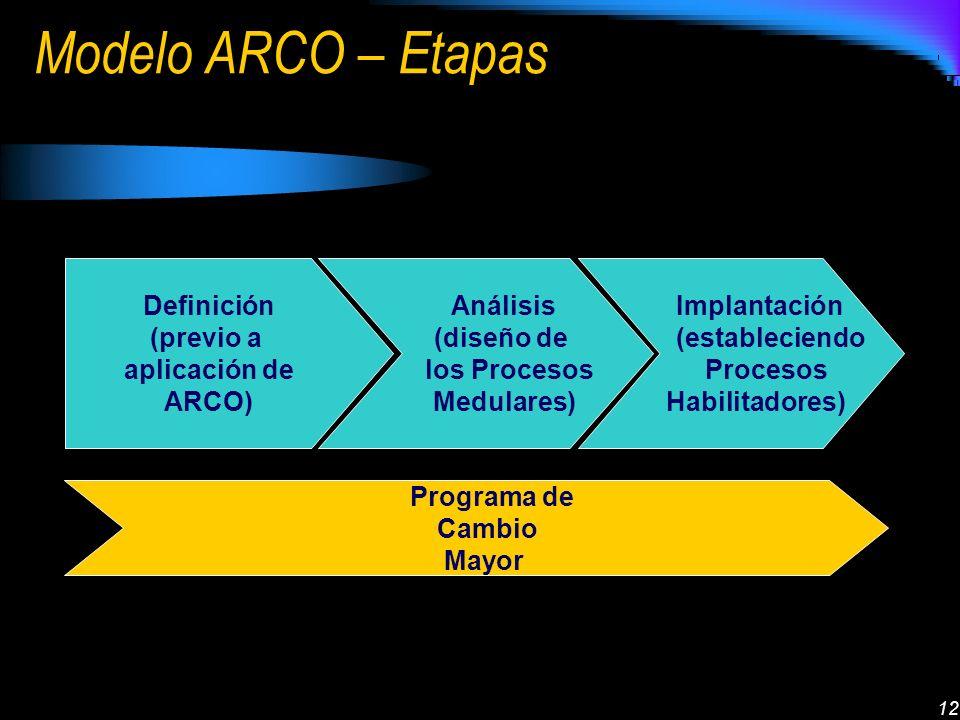 12 Modelo ARCO – Etapas Definición (previo a aplicación de ARCO) Análisis (diseño de los Procesos Medulares) Implantación (estableciendo Procesos Habilitadores) Programa de Cambio Mayor
