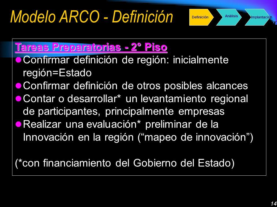 14 Modelo ARCO - Definición Tareas Preparatorias - 2° Piso Confirmar definición de región: inicialmente región=Estado Confirmar definición de otros posibles alcances Contar o desarrollar* un levantamiento regional de participantes, principalmente empresas Realizar una evaluación* preliminar de la Innovación en la región (mapeo de innovación) (*con financiamiento del Gobierno del Estado) Definición Análisis Implantación