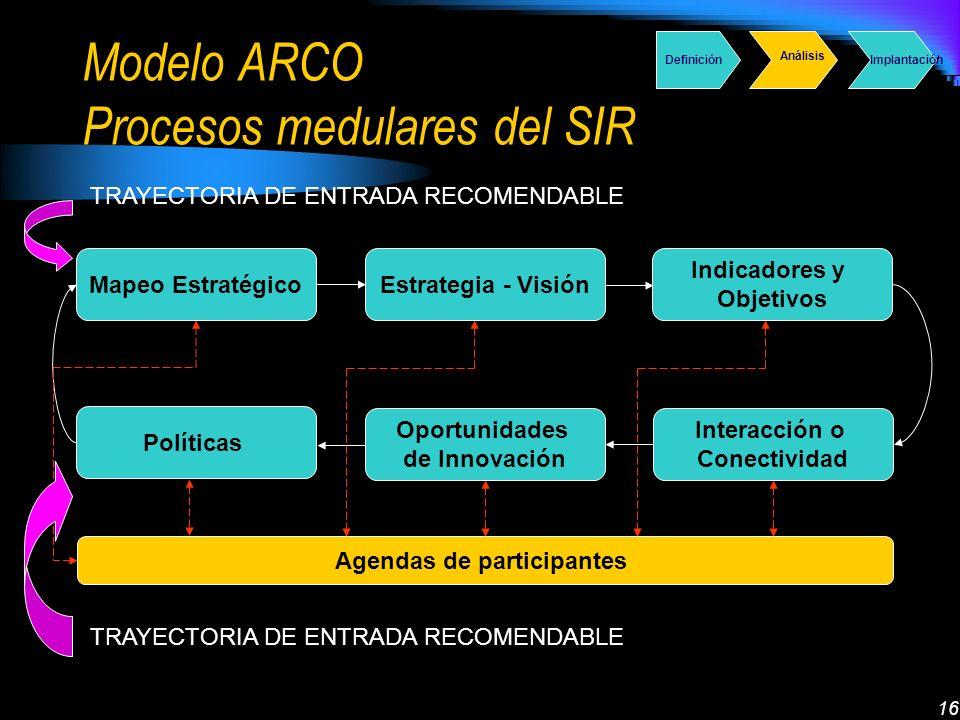 16 Modelo ARCO Procesos medulares del SIR Mapeo EstratégicoEstrategia - Visión Indicadores y Objetivos Interacción o Conectividad Oportunidades de Inn