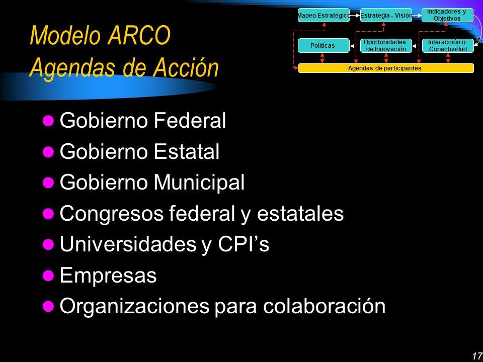 17 Modelo ARCO Agendas de Acción Gobierno Federal Gobierno Estatal Gobierno Municipal Congresos federal y estatales Universidades y CPIs Empresas Organizaciones para colaboración Mapeo EstratégicoEstrategia - Visión Indicadores y Objetivos Interacción o Conectividad Oportunidades de Innovación Políticas Agendas de participantes
