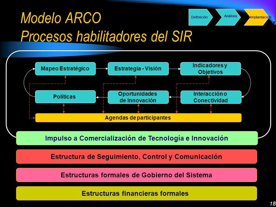 18 Mapeo EstratégicoEstrategia - Visión Indicadores y Objetivos Interacción o Conectividad Oportunidades de Innovación Políticas Agendas de participantes Estructura de Seguimiento, Control y Comunicación Impulso a Comercialización de Tecnología e Innovación Estructuras formales de Gobierno del Sistema Estructuras financieras formales Modelo ARCO Procesos habilitadores del SIR Definición Análisis Implantación