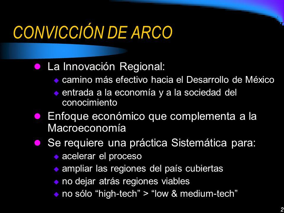 2 CONVICCIÓN DE ARCO La Innovación Regional: camino más efectivo hacia el Desarrollo de México entrada a la economía y a la sociedad del conocimiento Enfoque económico que complementa a la Macroeconomía Se requiere una práctica Sistemática para: acelerar el proceso ampliar las regiones del país cubiertas no dejar atrás regiones viables no sólo high-tech > low & medium-tech