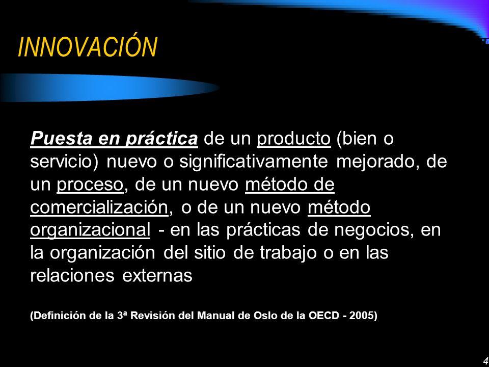 4 INNOVACIÓN producto procesométodo de comercializaciónmétodo organizacional Puesta en práctica de un producto (bien o servicio) nuevo o significativamente mejorado, de un proceso, de un nuevo método de comercialización, o de un nuevo método organizacional - en las prácticas de negocios, en la organización del sitio de trabajo o en las relaciones externas (Definición de la 3ª Revisión del Manual de Oslo de la OECD - 2005)