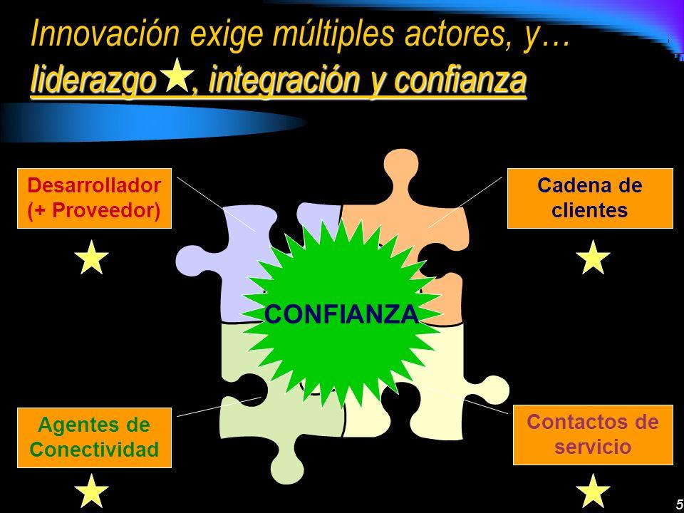5 liderazgo, integración y confianza Innovación exige múltiples actores, y… liderazgo, integración y confianza Cadena de clientes Contactos de servici