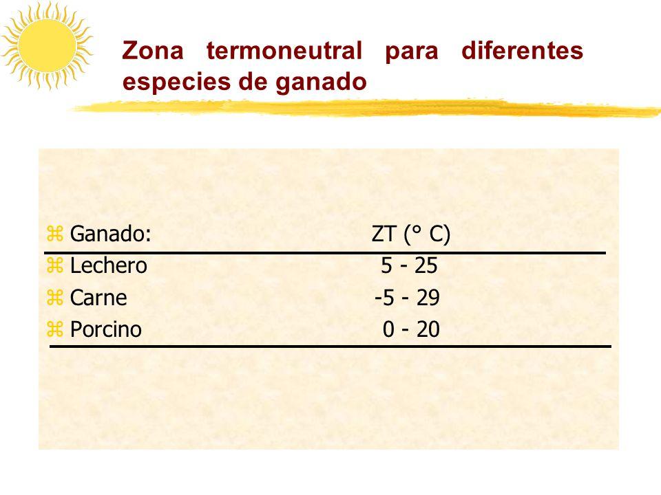 Zona termoneutral para diferentes especies de ganado zGanado: ZT (° C) zLechero 5 - 25 zCarne -5 - 29 zPorcino 0 - 20