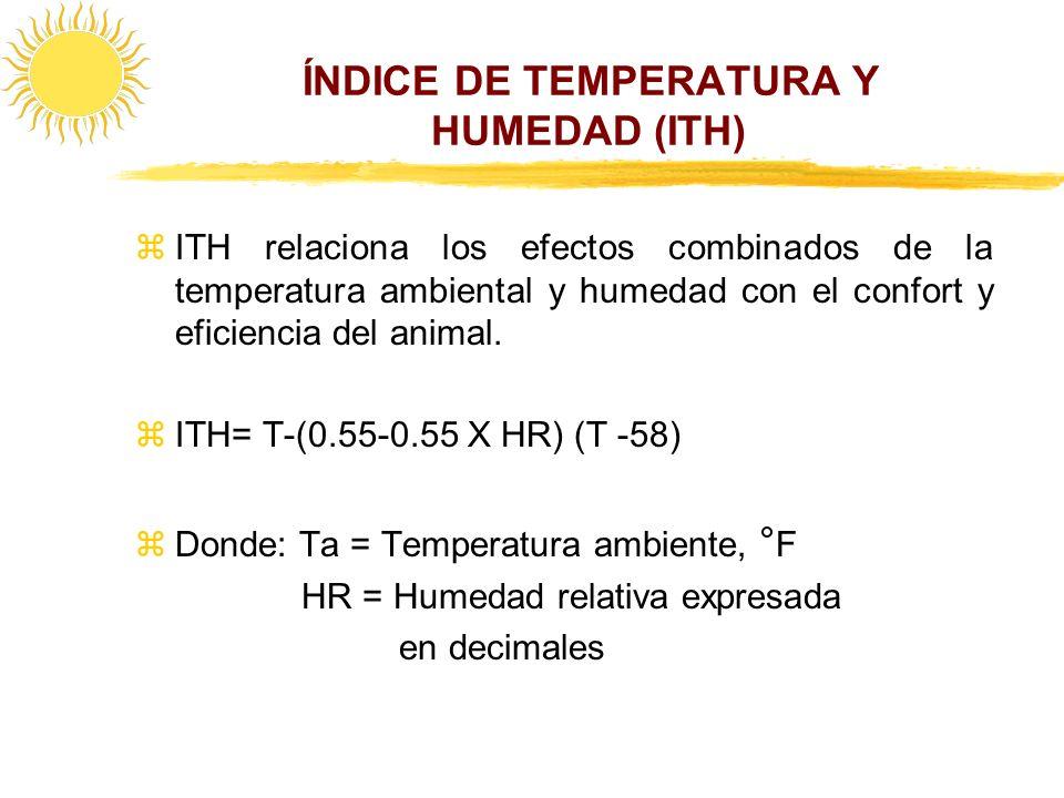 ÍNDICE DE TEMPERATURA Y HUMEDAD (ITH) zITH relaciona los efectos combinados de la temperatura ambiental y humedad con el confort y eficiencia del anim
