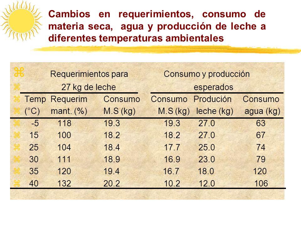 Cambios en requerimientos, consumo de materia seca, agua y producción de leche a diferentes temperaturas ambientales Requerimientos para Consumo y pro