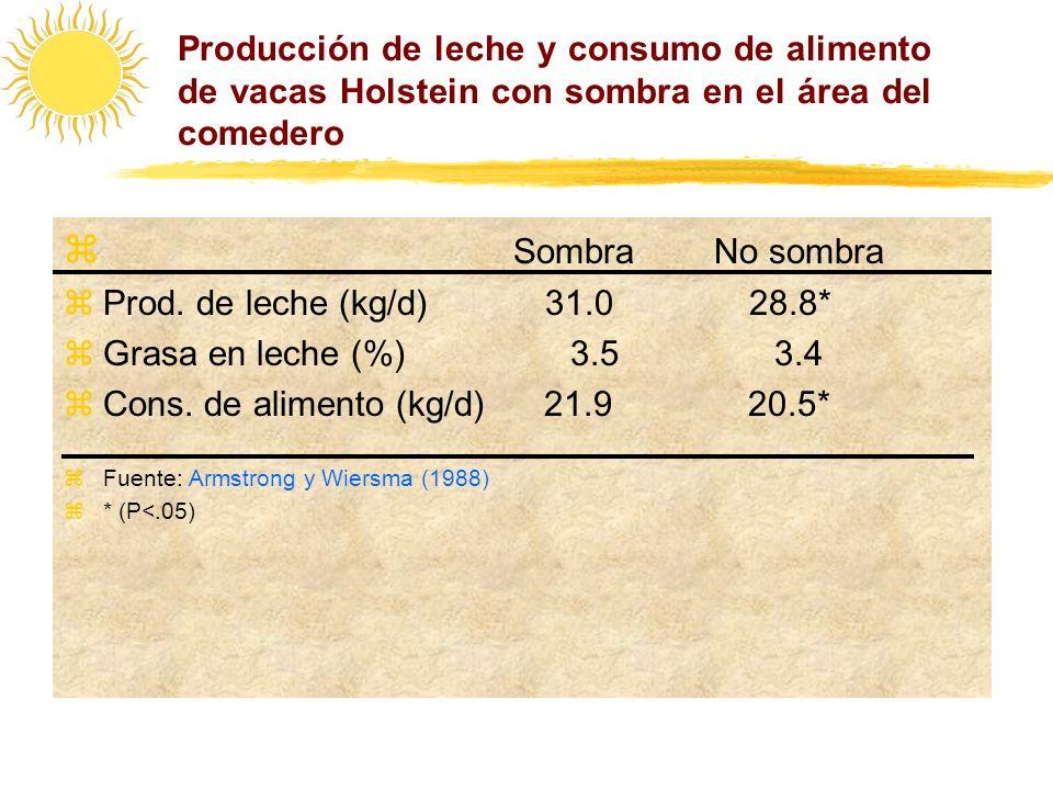 Producción de leche y consumo de alimento de vacas Holstein con sombra en el área del comedero Sombra No sombra zProd. de leche (kg/d) 31.0 28.8* zGra