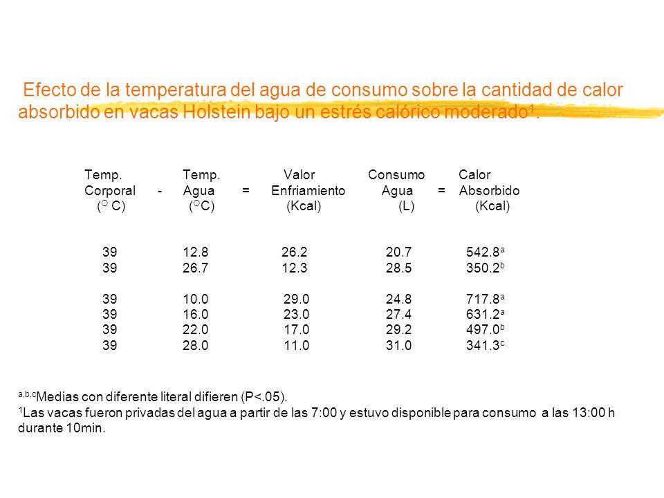 Cuadro 4. Efecto de la temperatura del agua de consumo sobre la cantidad de calor absorbido en Efecto de la temperatura del agua de consumo sobre la c