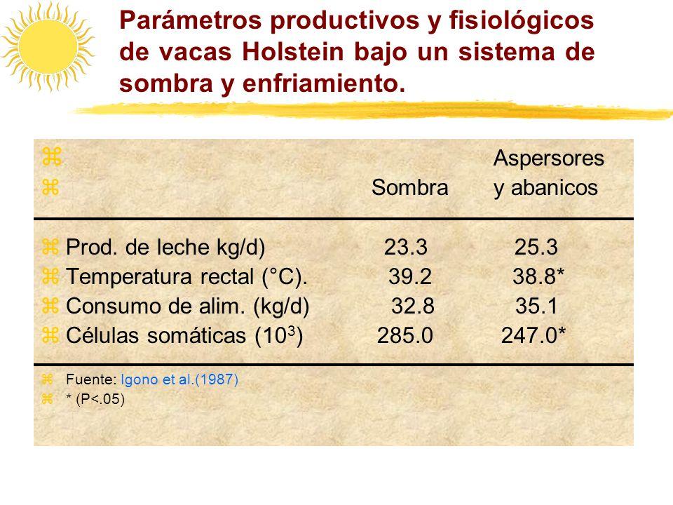 Parámetros productivos y fisiológicos de vacas Holstein bajo un sistema de sombra y enfriamiento. Aspersores z Sombra y abanicos zProd. de leche kg/d)