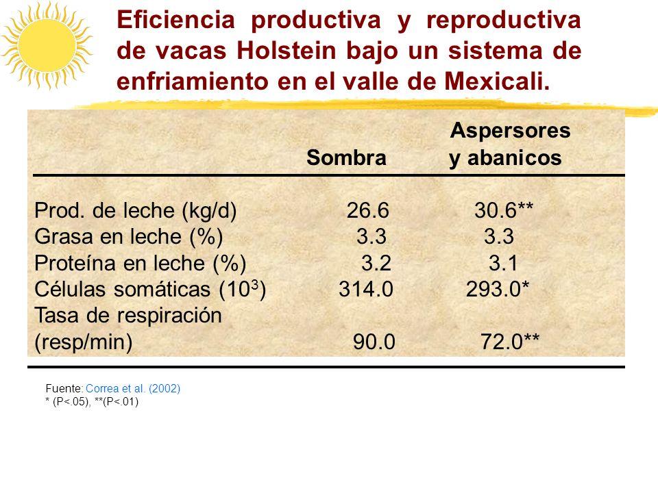 Eficiencia productiva y reproductiva de vacas Holstein bajo un sistema de enfriamiento en el valle de Mexicali. z Aspersores Sombra y abanicos Prod. d