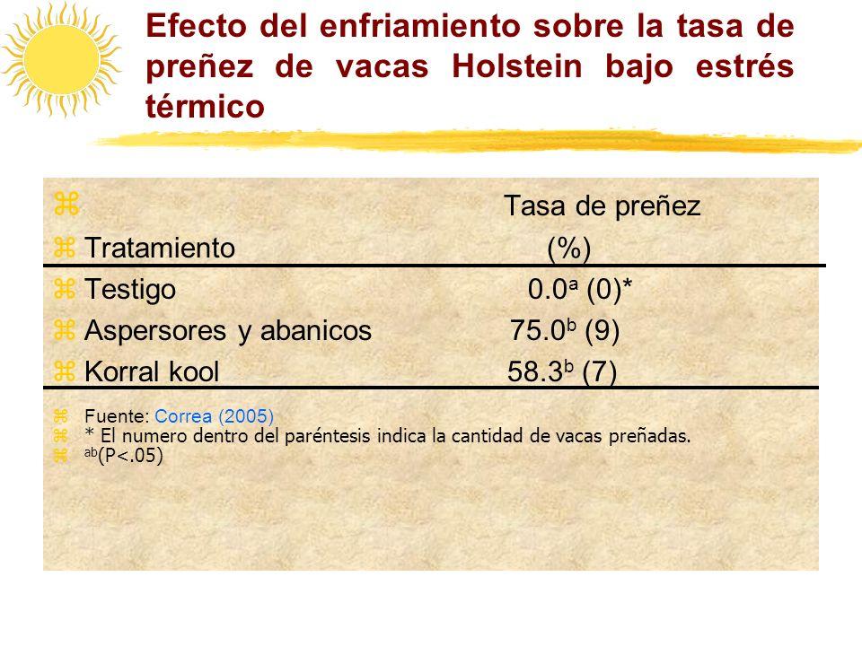 Efecto del enfriamiento sobre la tasa de preñez de vacas Holstein bajo estrés térmico Tasa de preñez zTratamiento (%) zTestigo 0.0 a (0)* zAspersores