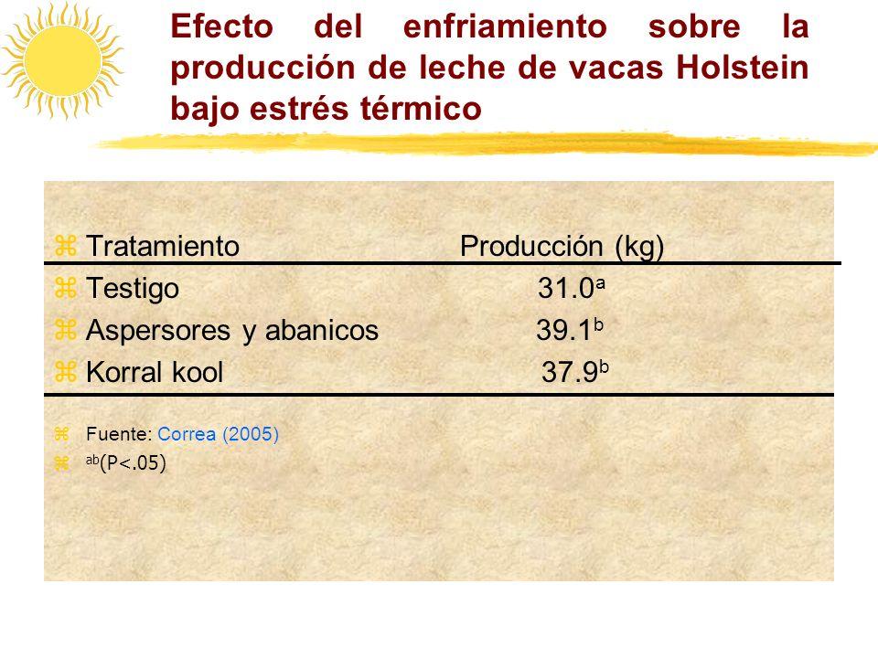 Efecto del enfriamiento sobre la producción de leche de vacas Holstein bajo estrés térmico zTratamiento Producción (kg) zTestigo 31.0 a zAspersores y