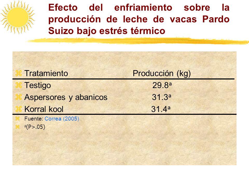 Efecto del enfriamiento sobre la producción de leche de vacas Pardo Suizo bajo estrés térmico zTratamiento Producción (kg) zTestigo 29.8 a zAspersores