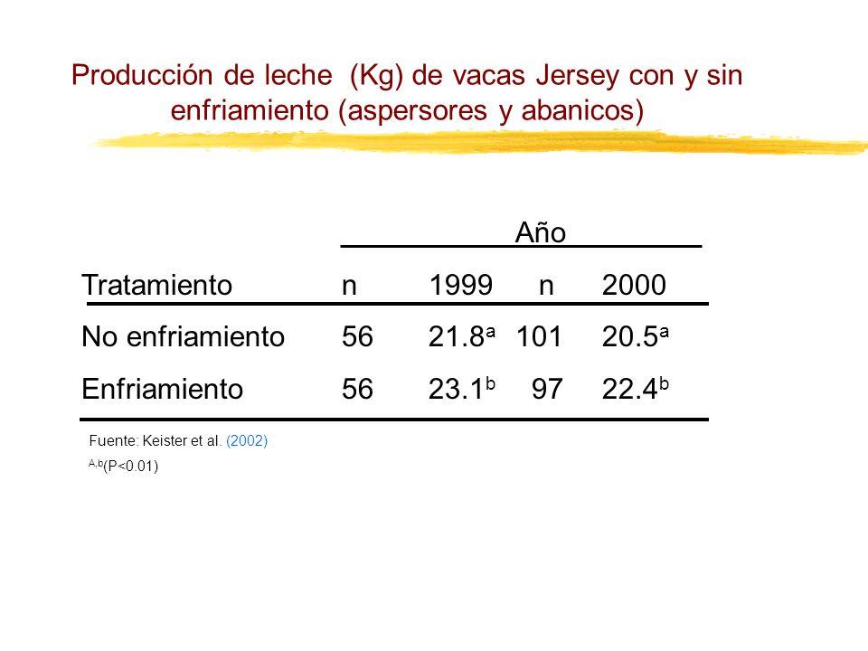 Producción de leche (Kg) de vacas Jersey con y sin enfriamiento (aspersores y abanicos) Año Tratamienton1999 n2000 No enfriamiento5621.8 a 10120.5 a E