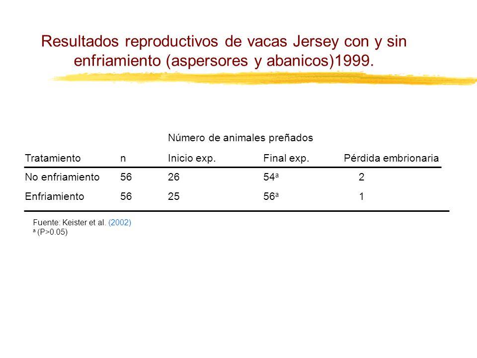 Resultados reproductivos de vacas Jersey con y sin enfriamiento (aspersores y abanicos)1999. Número de animales preñados TratamientonInicio exp.Final