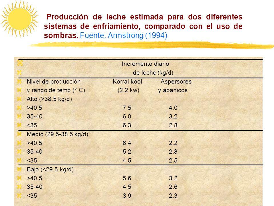 Producción de leche estimada para dos diferentes sistemas de enfriamiento, comparado con el uso de sombras. Fuente: Armstrong (1994) Incremento diario