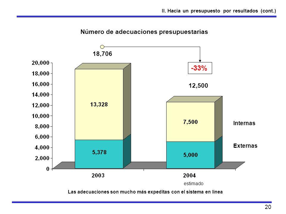 20 II. Hacia un presupuesto por resultados (cont.) Número de adecuaciones presupuestarias 18,706 12,500 -33% estimado Las adecuaciones son mucho más e